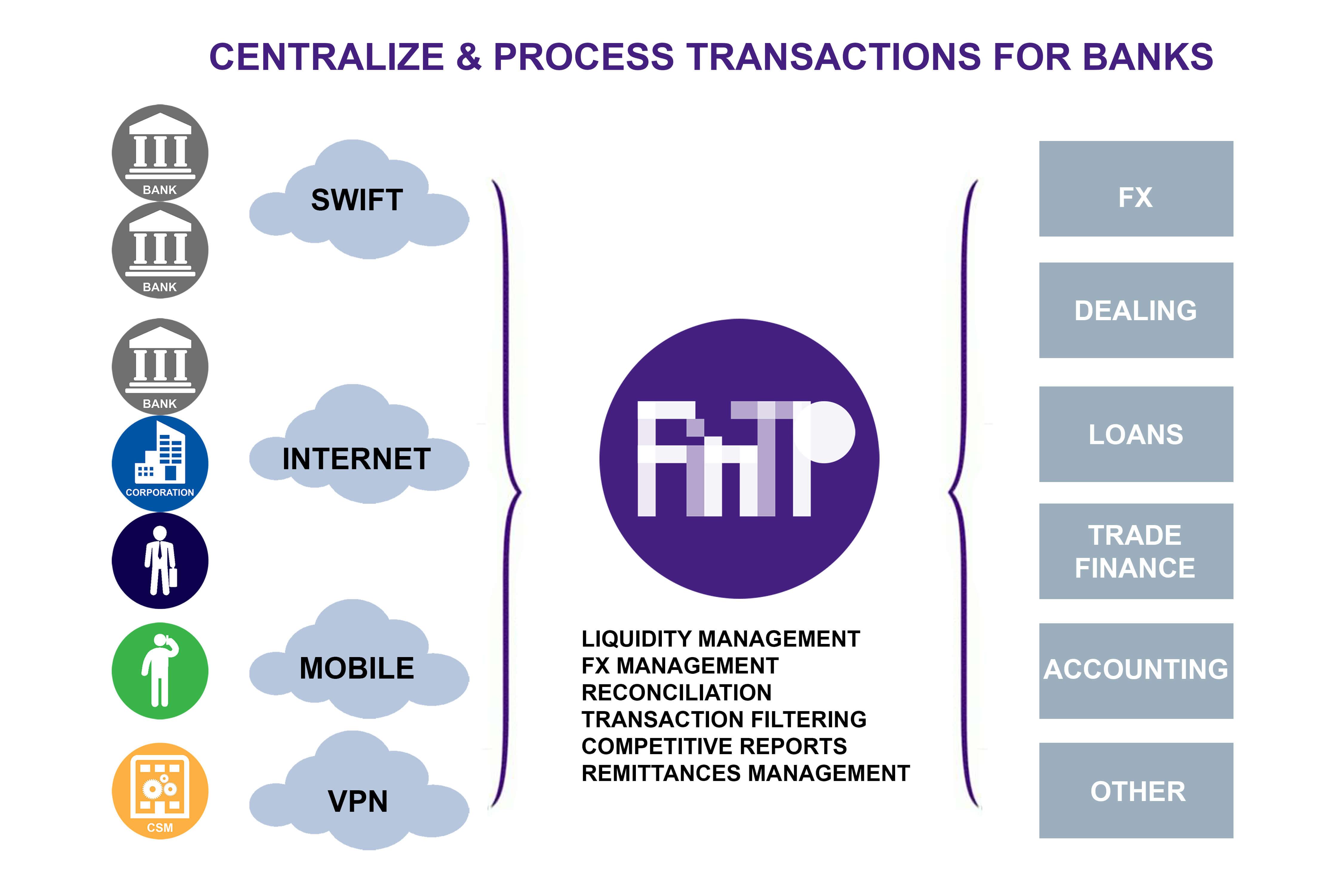 Scenario - FinTP Banks