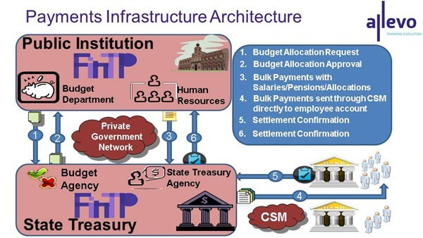 Payments Infrastructure Architecture